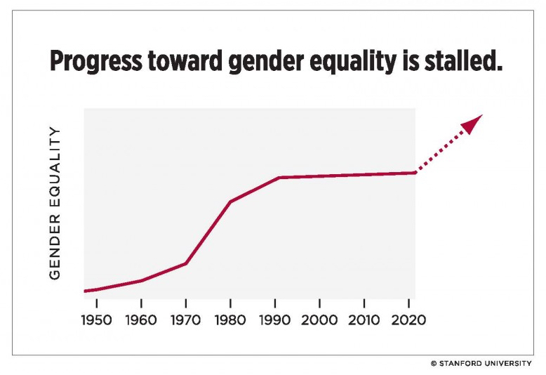 Graphic representation of gender revolution stall